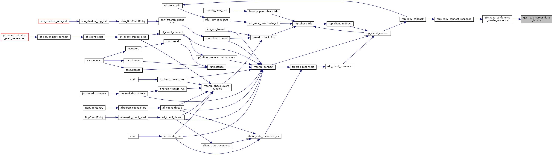 FreeRDP: gcc c File Reference