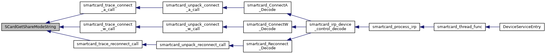 FreeRDP: smartcard h File Reference