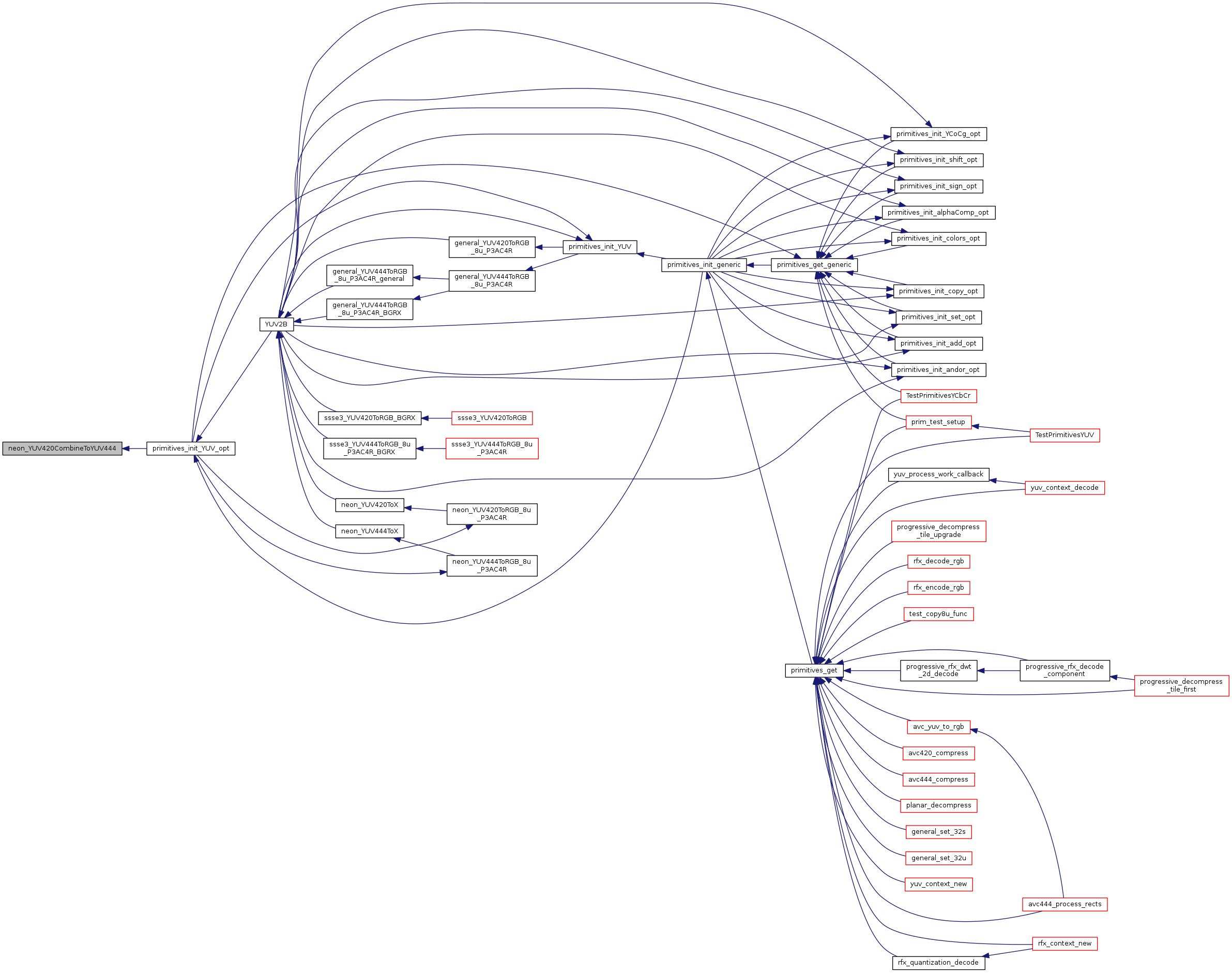 FreeRDP: prim_YUV_neon c File Reference