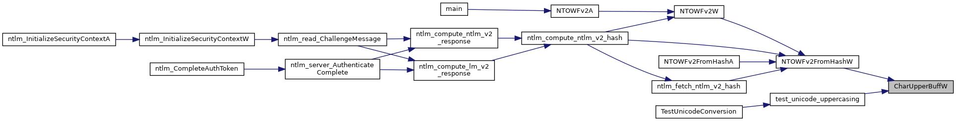 FreeRDP: string h File Reference